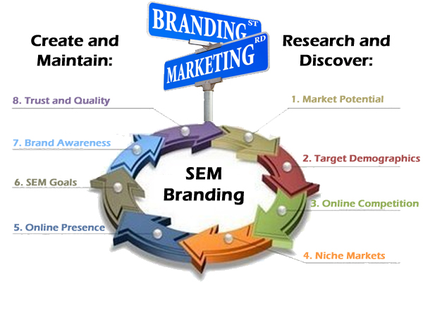 SEM Marketing Experts Branding Meets Marketing