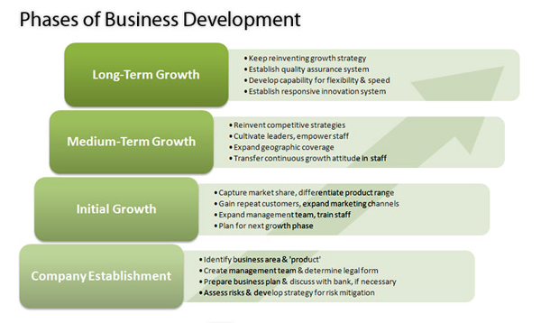 Development in business plan