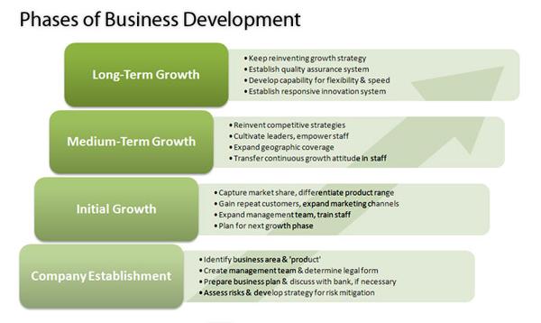 SEO marketing business development