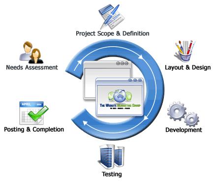 seo marketing experts web design